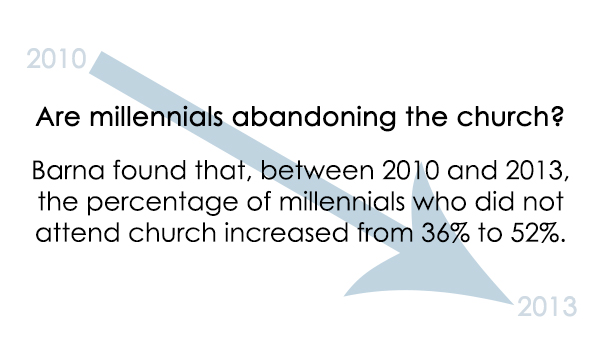 Are millennials really abandoning the church